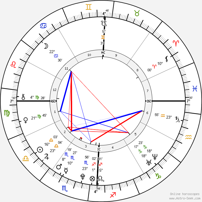 Scotty McCreery - Birth horoscope chart