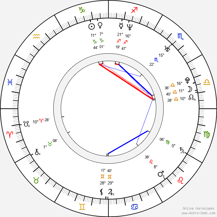 Se-ah Yun - Birth horoscope chart