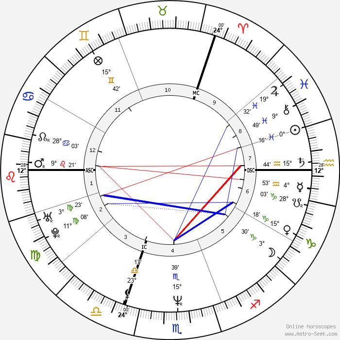 Seal - Birth horoscope chart