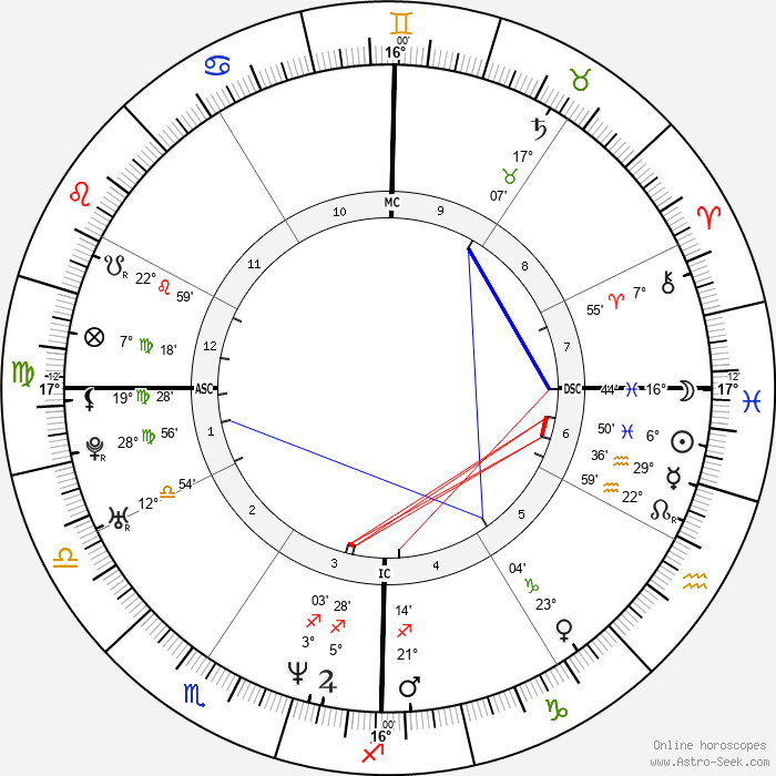 Sean Astin - Birth horoscope chart