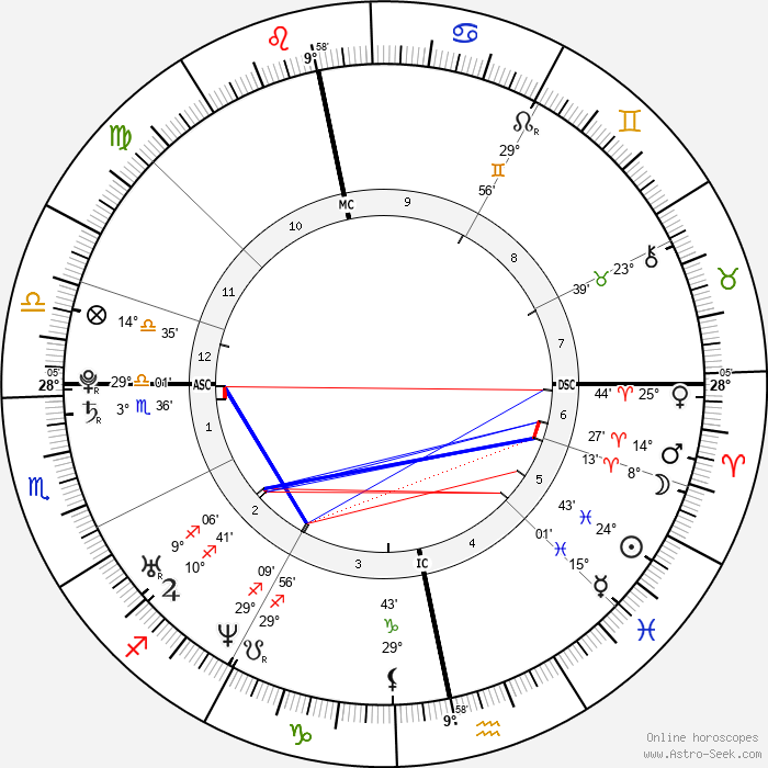 Sean Biggerstaff - Birth horoscope chart