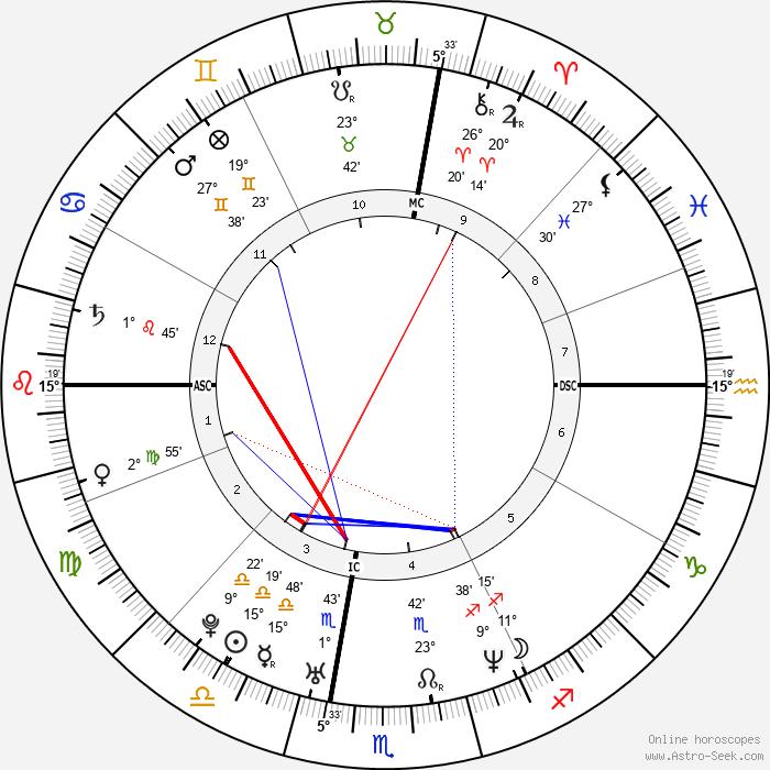 Sean Lennon - Birth horoscope chart