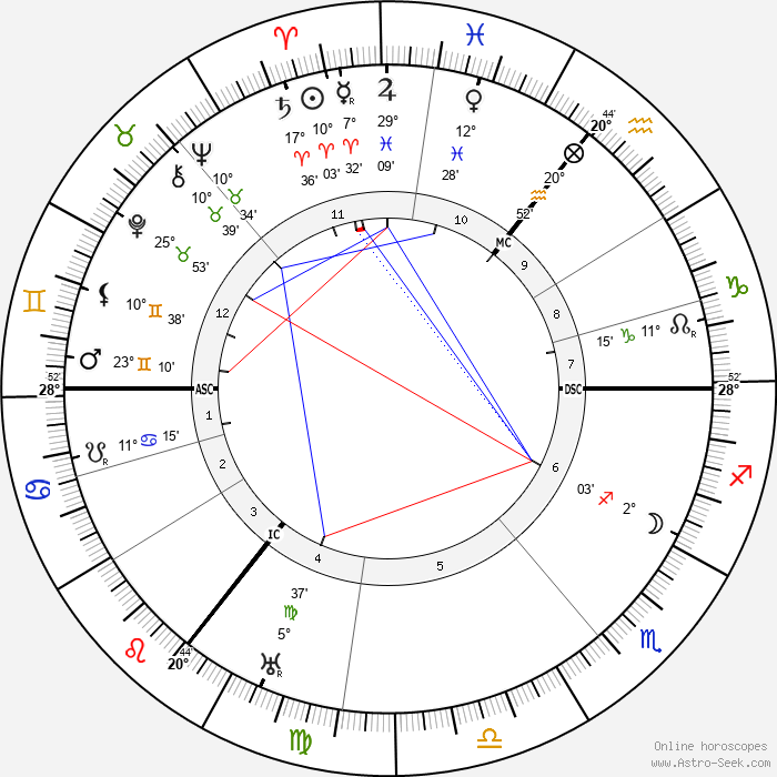 Sean O'Casey - Birth horoscope chart