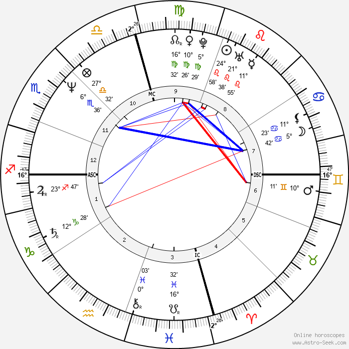 Sean Penn - Birth horoscope chart