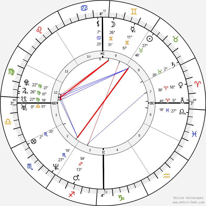 Sean Richard Sellers - Birth horoscope chart