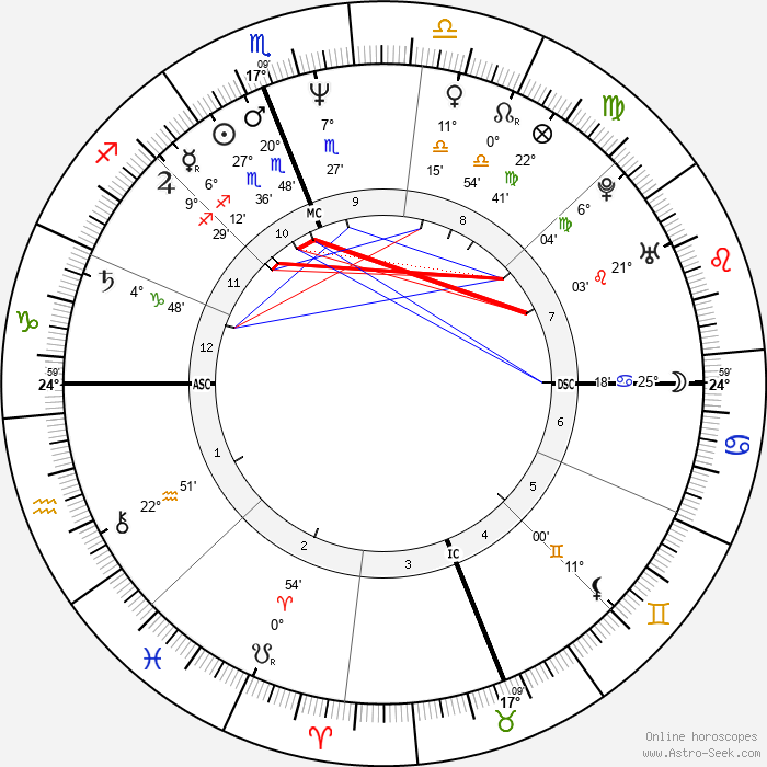 Sean Young - Birth horoscope chart