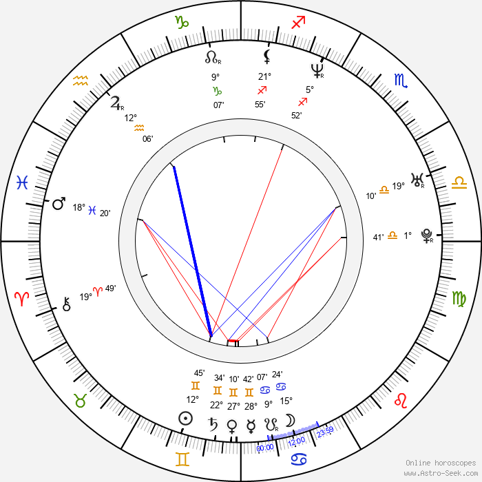 Sebastian Domagala - Birth horoscope chart