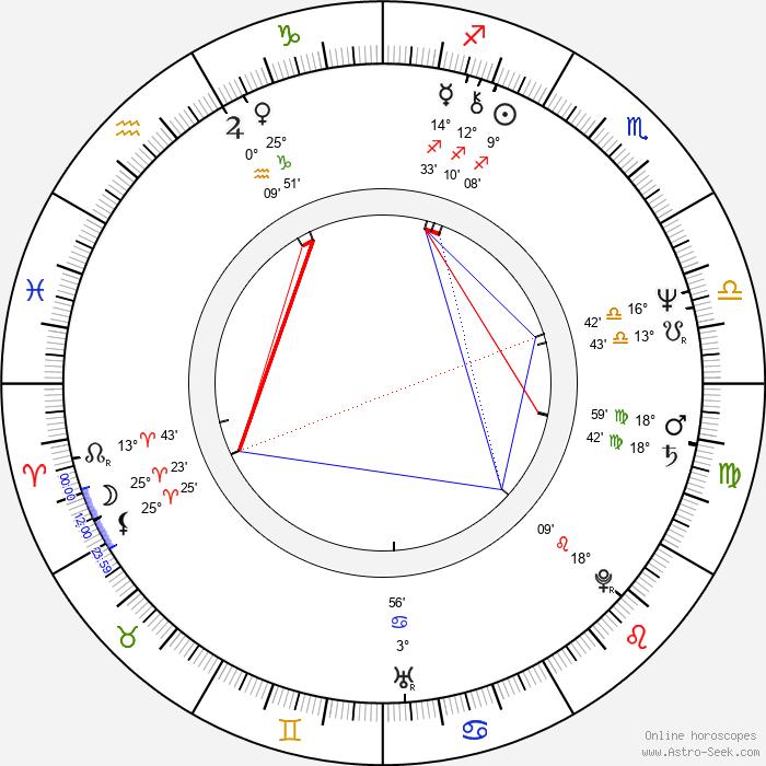 Sebastian Pinera - Birth horoscope chart