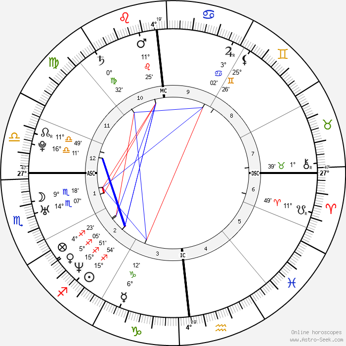 Sébastien Chabal - Birth horoscope chart
