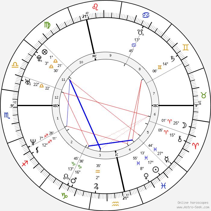 Sébastien Izambard - Birth horoscope chart