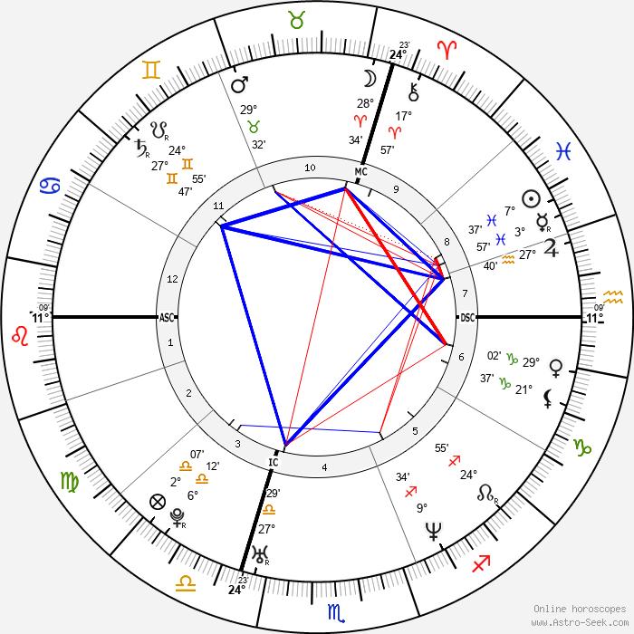 Sébastien Loeb - Birth horoscope chart