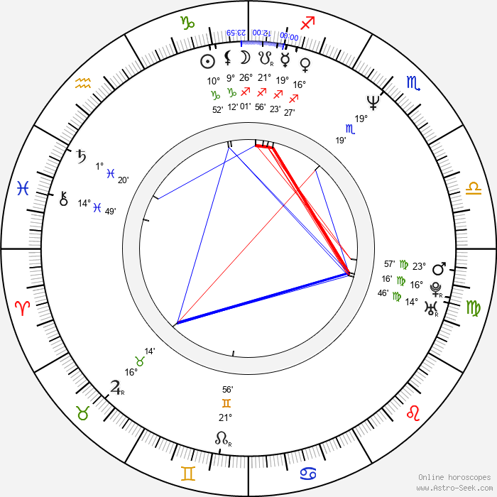 Seema Biswas - Birth horoscope chart