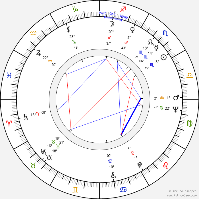 Seija Haarala - Birth horoscope chart
