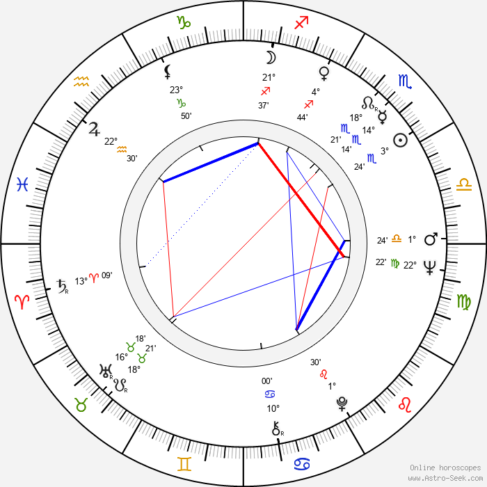 Seija Haarala - Birth horoscope chart