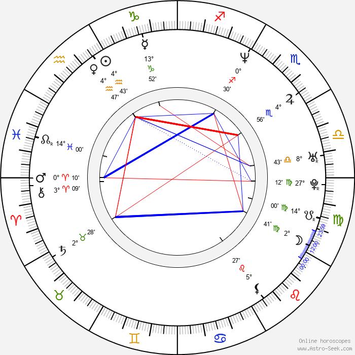 Seiji Chihara - Birth horoscope chart
