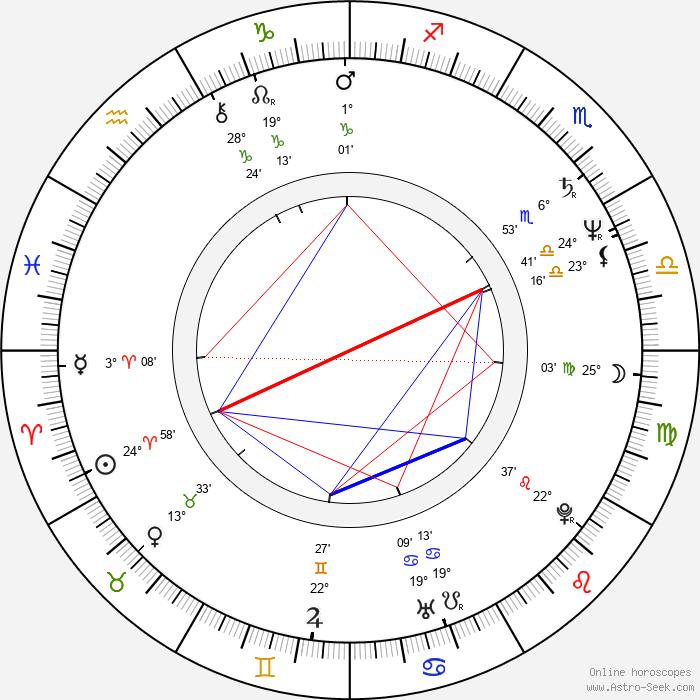 Seka - Birth horoscope chart