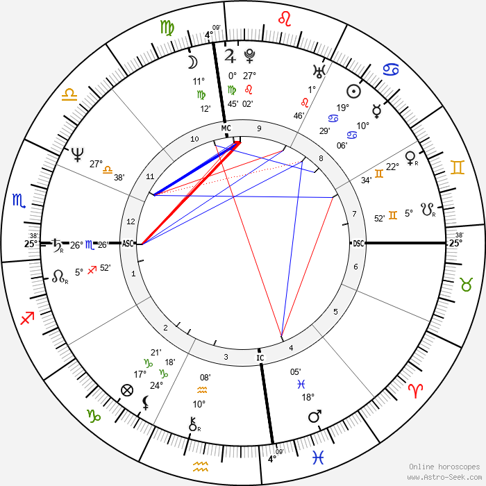Sela Ward - Birth horoscope chart