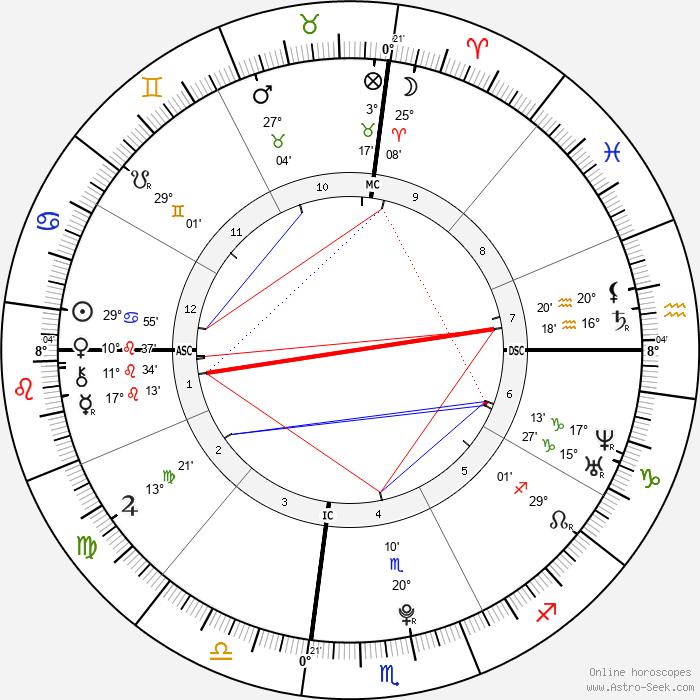 Selena Gomez - Birth horoscope chart