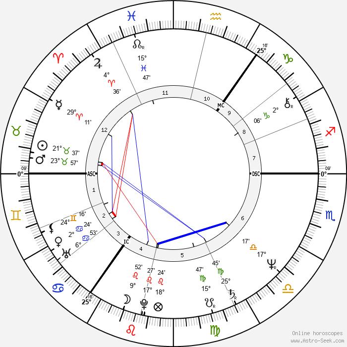 Selina Scott - Birth horoscope chart