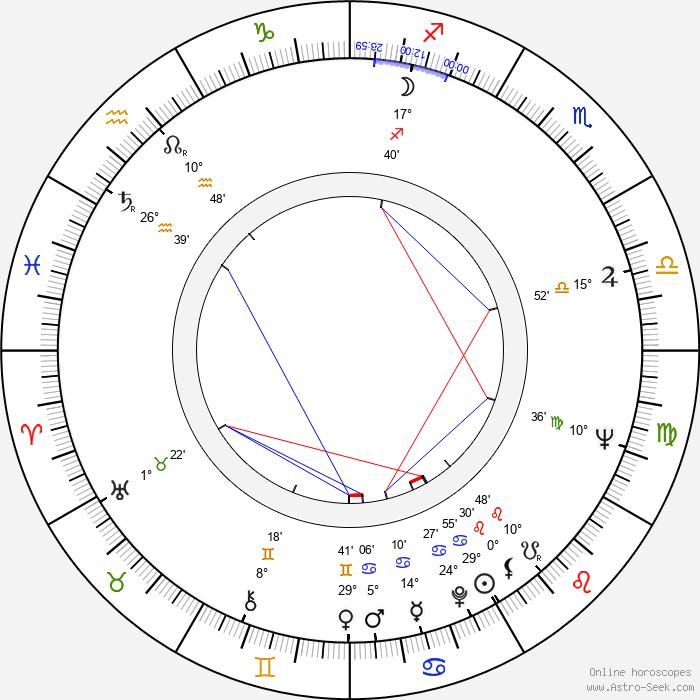 Semyon Aranovich - Birth horoscope chart