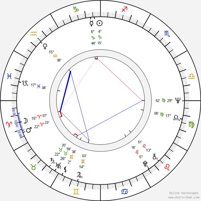 Şener Şen - Birth horoscope chart