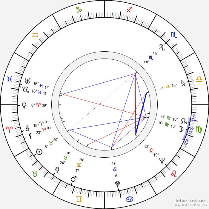 Senkichi Omura - Birth horoscope chart