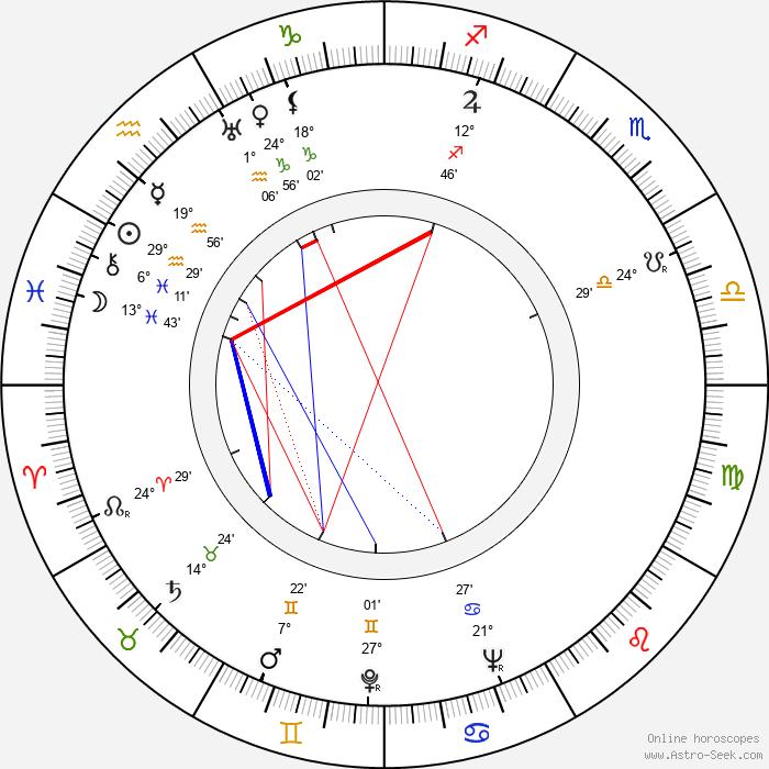 Senkichi Taniguchi - Birth horoscope chart