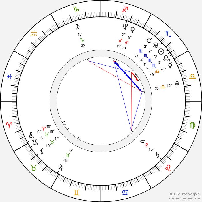 Seo-hyeong Kim - Birth horoscope chart