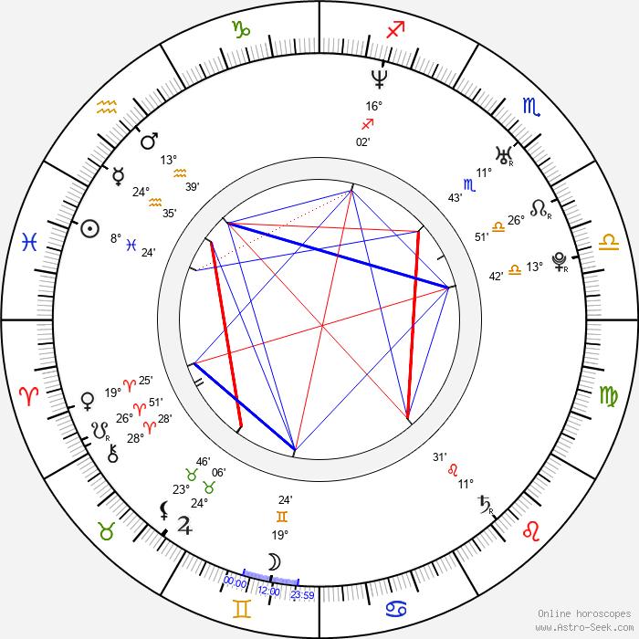 Seog-won Jang - Birth horoscope chart