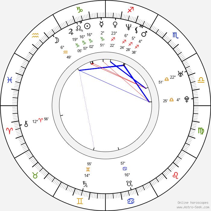 Seok-hyeon Jo - Birth horoscope chart