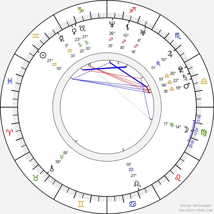 Seok-jin Ha - Birth horoscope chart