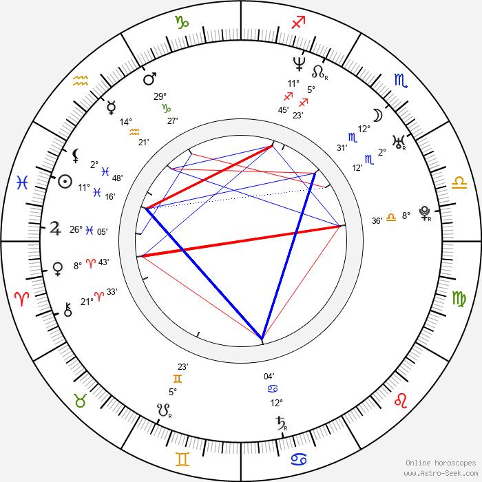 Seon-gyun Lee - Birth horoscope chart
