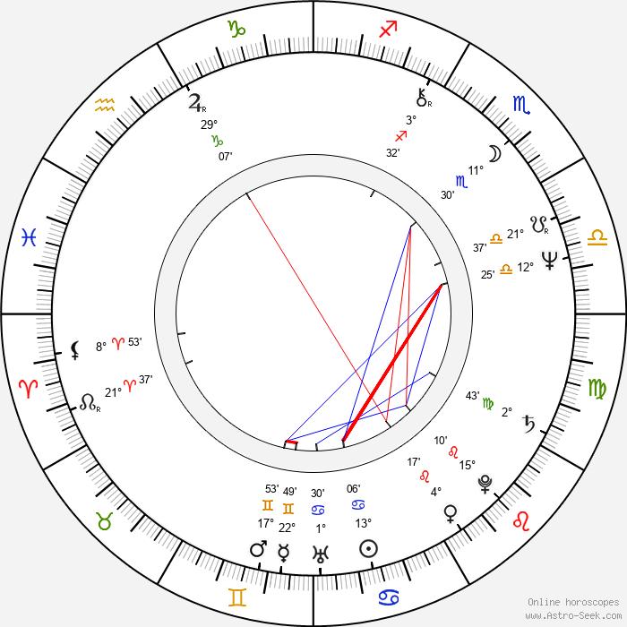 Sepp Schauer - Birth horoscope chart
