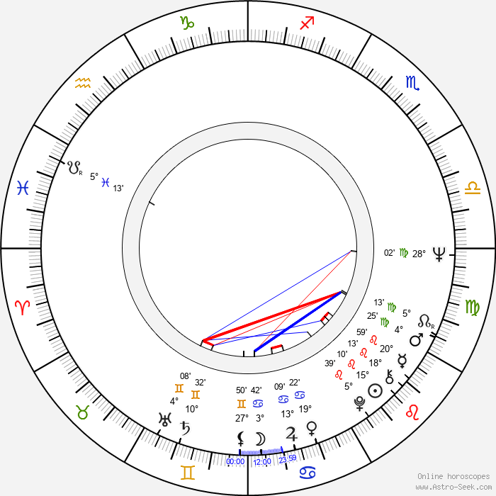 Seppo Hanski - Birth horoscope chart