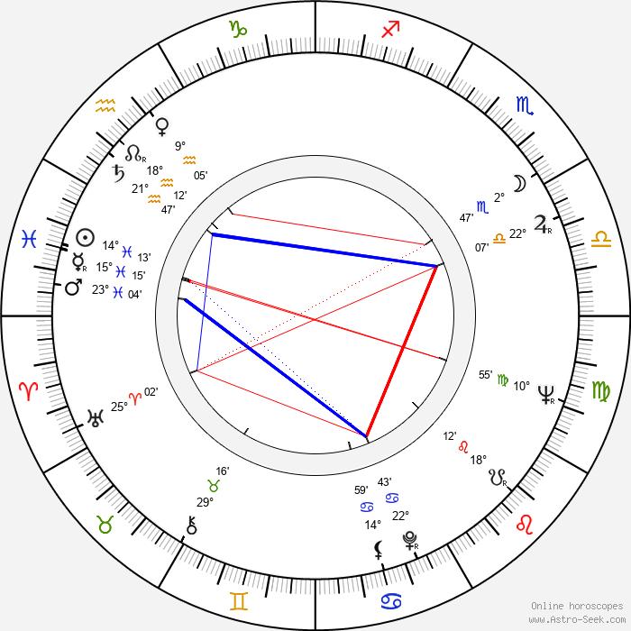 Seppo Jokela - Birth horoscope chart