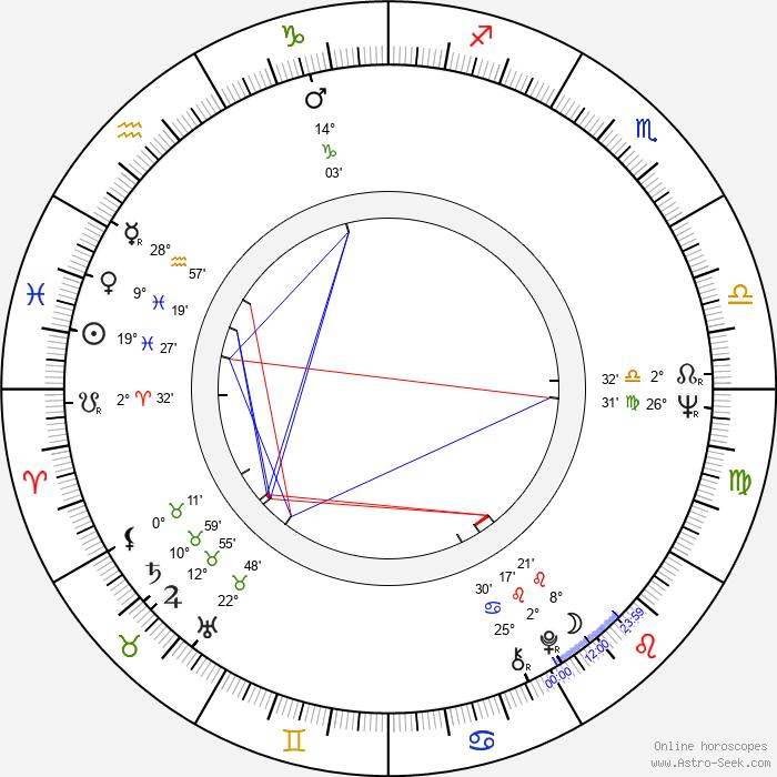 Seppo Koski - Birth horoscope chart