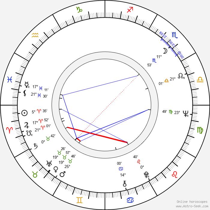 Seppo Luhtala - Birth horoscope chart