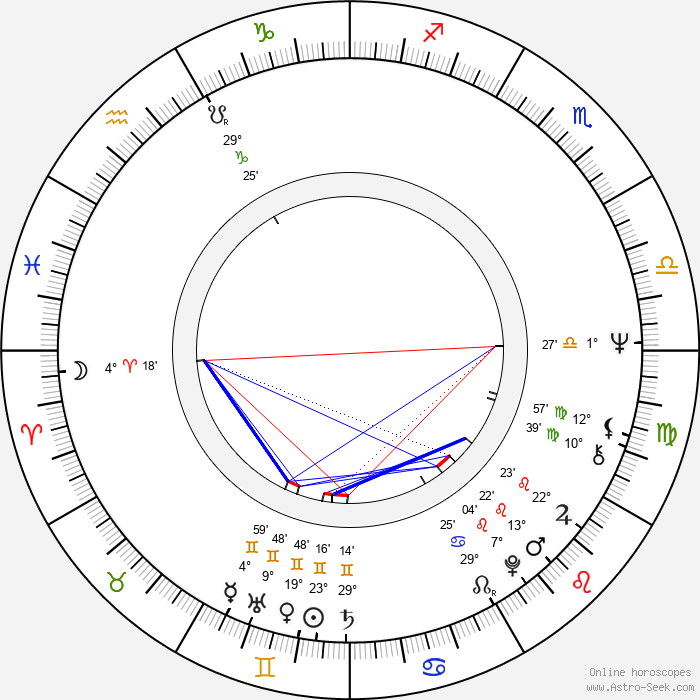Serban Creanga - Birth horoscope chart