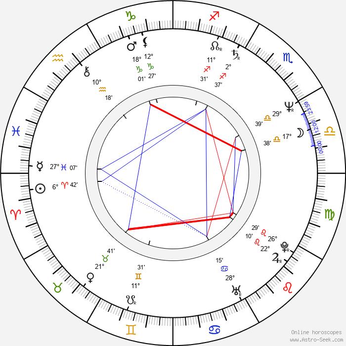 Serban Marinescu - Birth horoscope chart