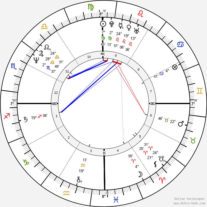 Serge Blanco - Birth horoscope chart