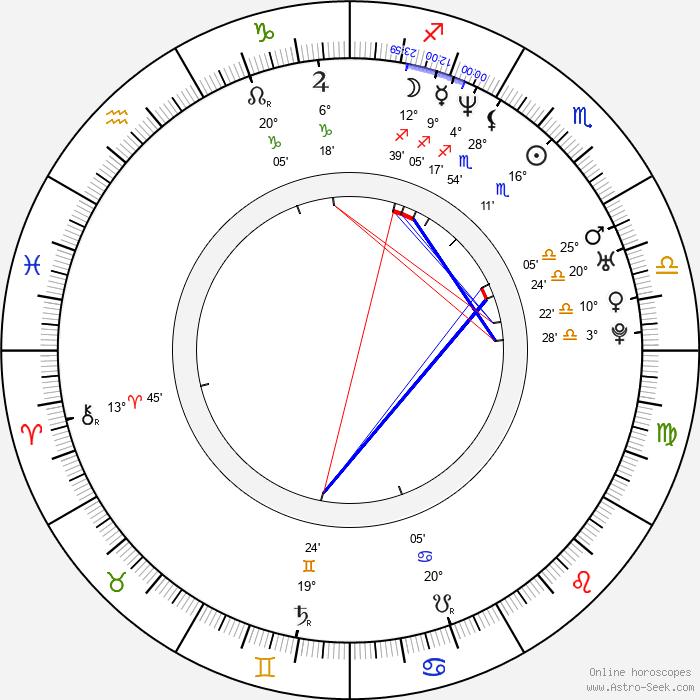 Serge Bozon - Birth horoscope chart