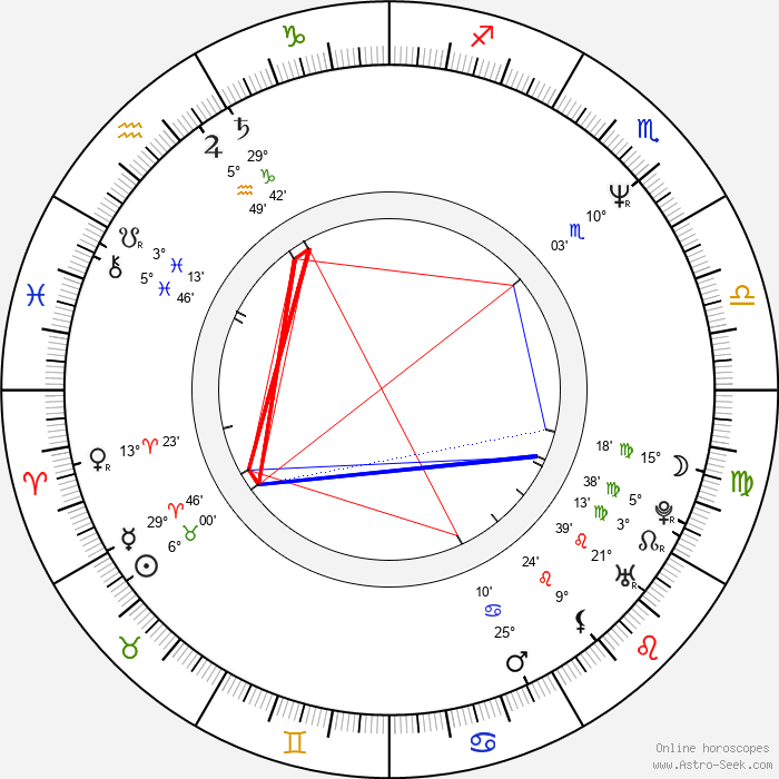 Serge Bromberg - Birth horoscope chart