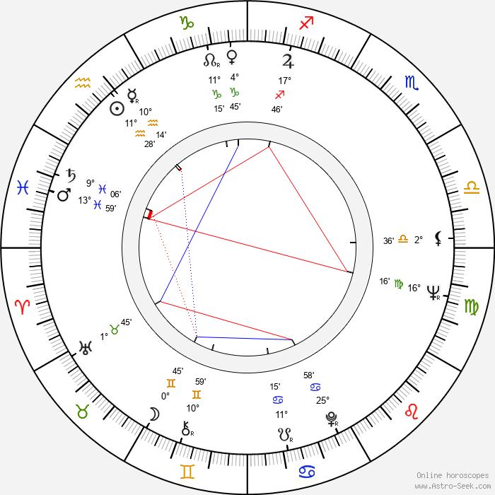 Serge Korber - Birth horoscope chart