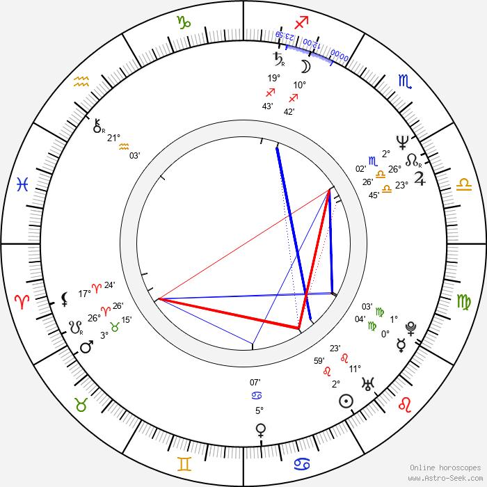 Serge Lopez - Birth horoscope chart