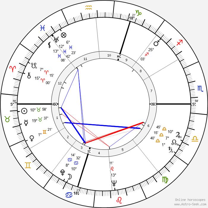 Serge Reggiani - Birth horoscope chart
