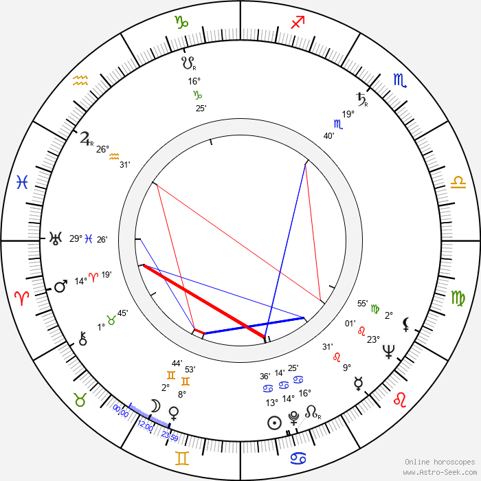 Serge Roullet - Birth horoscope chart