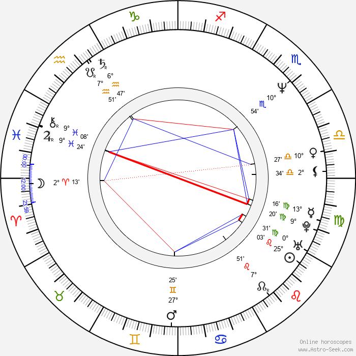 Sergei Dvortsevoy - Birth horoscope chart