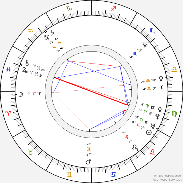 Sergei Dvortsevoy - Birth horoscope chart