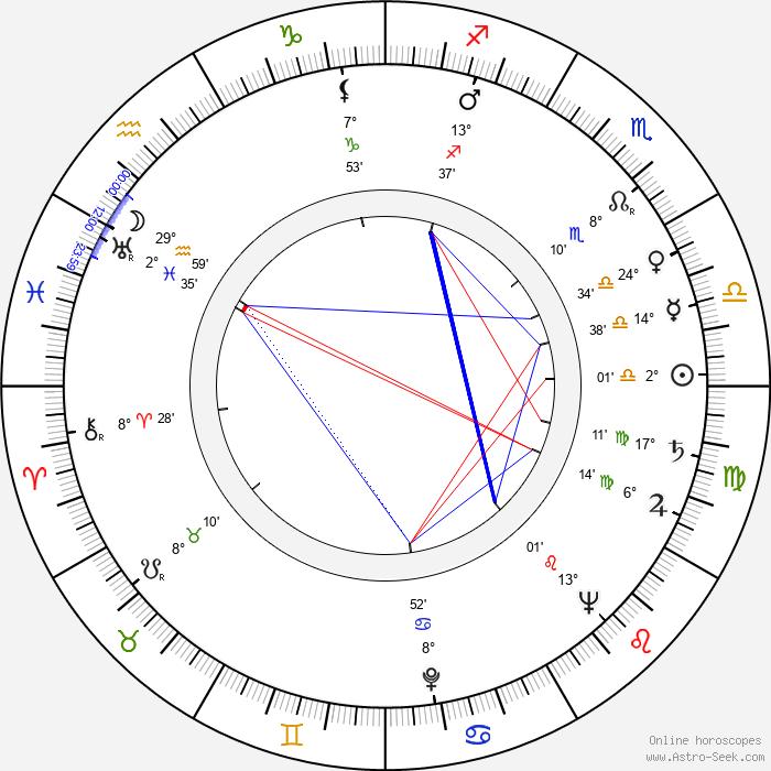 Sergei Fedorovich Bondarchuk - Birth horoscope chart