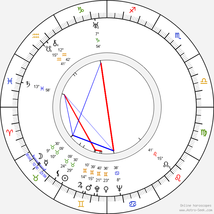 Sergei Gerasimov - Birth horoscope chart
